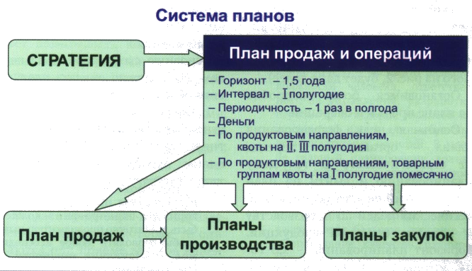 """Система планов ЗАО """"Новомет-Пермь"""""""